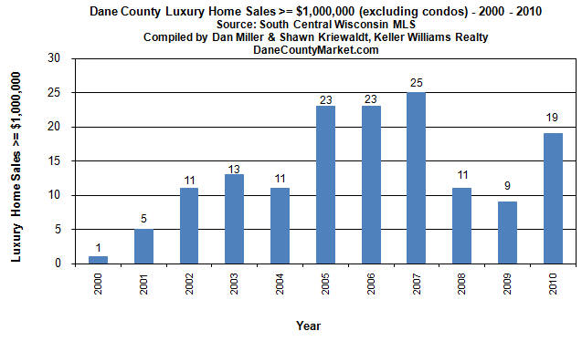 Dane County luxury home sales $1M or more