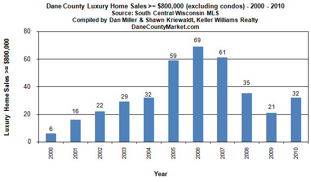 Dane County luxury home sales at $800,000 and more