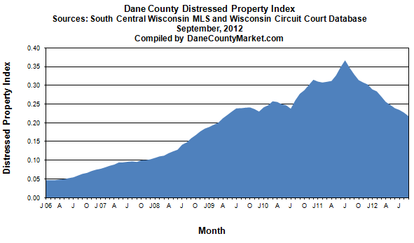 Madison/Dane County Distressed Property Index